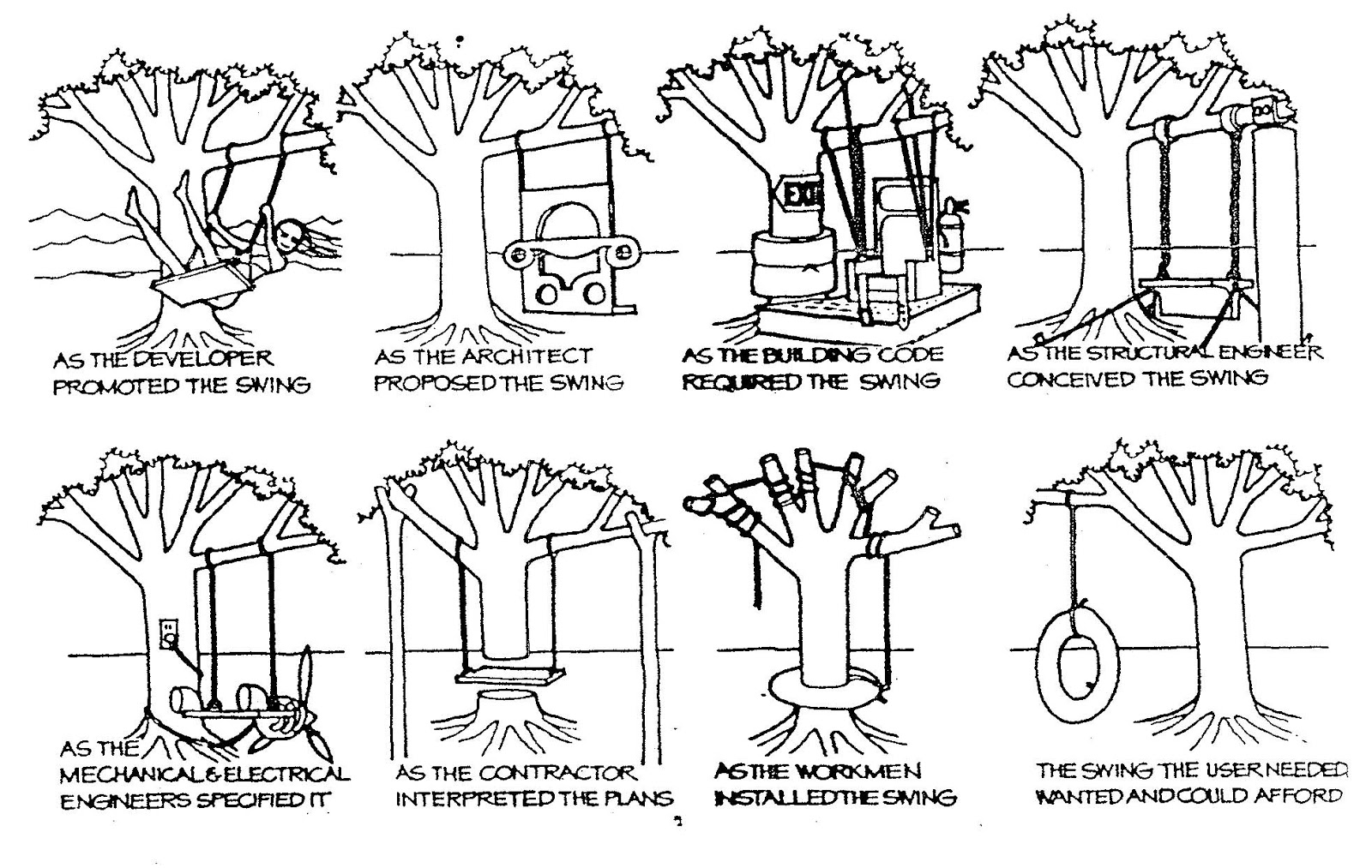 8 Types Of Innovation moreover Project Management Cartoons further Hochzeit 26 furthermore Asahi   or jp  pu4i Aok funnydata disinteg customer besides Treeswing. on tree swing cartoon project management