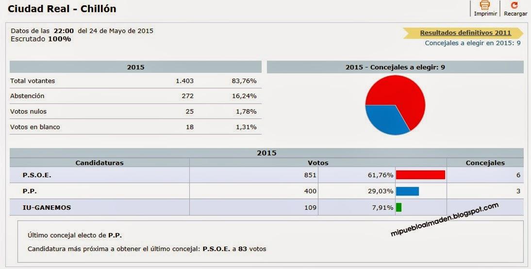 Resultados elecciones municipales 2015 chill n ciudad for Resultados elecciones ministerio interior