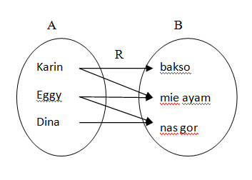 Jackggy99 blogs relasi diagram panah himpunan pasangan berurutan ccuart Image collections