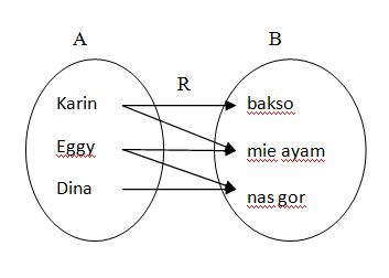 Jackggy99 blogs relasi diagram panah ccuart Gallery