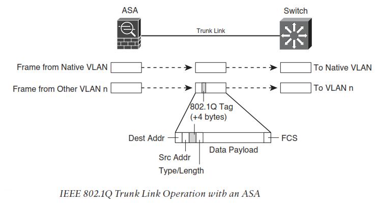 Networxpedia: Trunk and MTU configuration on ASA firewall