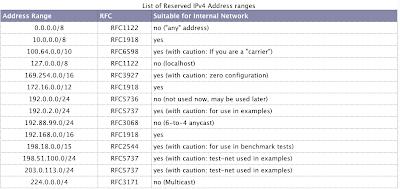 reserved ip address's block