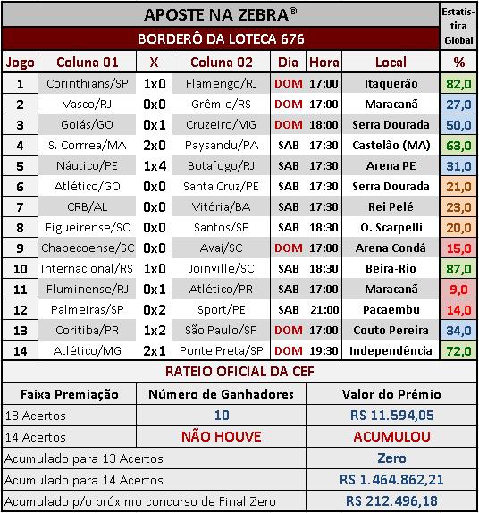 LOTECA 676 - RATEIO OFICIAL