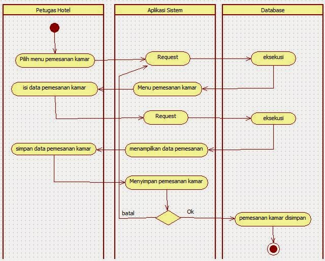 Tutorial kampus kumpulan tutorial activity diagram login manager ccuart