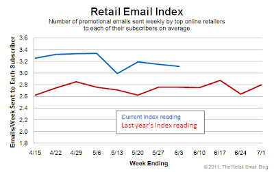 Click to view the June 3, 2011 Retail Email Index larger
