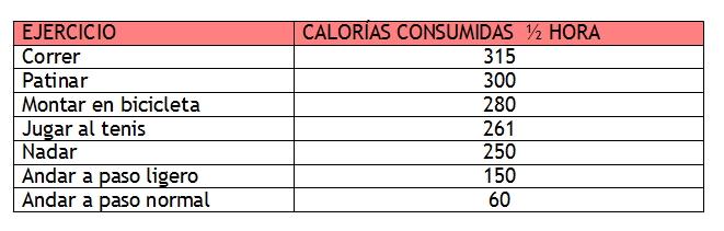 Buildingmynewbody blog de nutrici n alimentaci n for Tabla de ejercicios para adelgazar