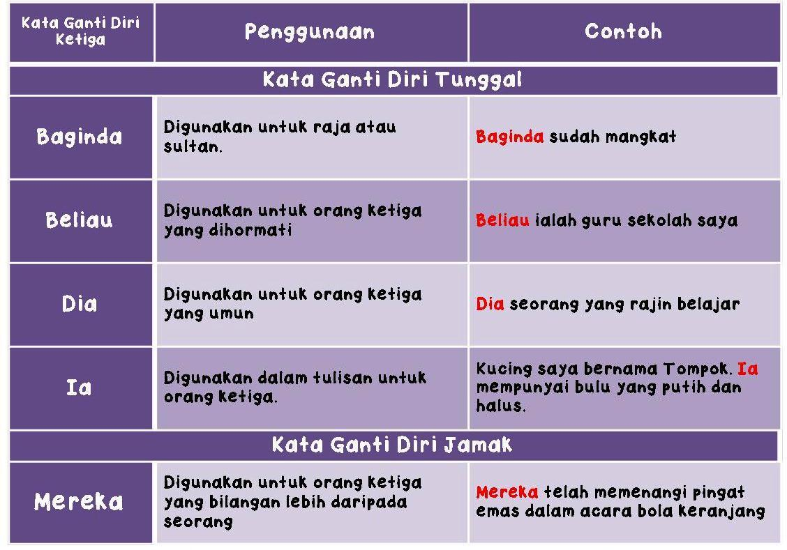 Copy Of Pengajaran Bahasa Melayu Tingkatan 1 Jaya Kata Ganti Nama Diri Lessons Tes Teach