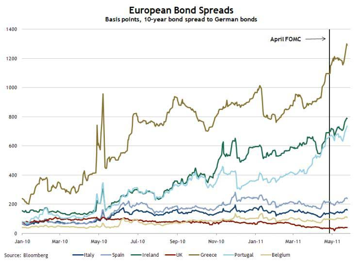 European Bond Spread, May 24, 2011