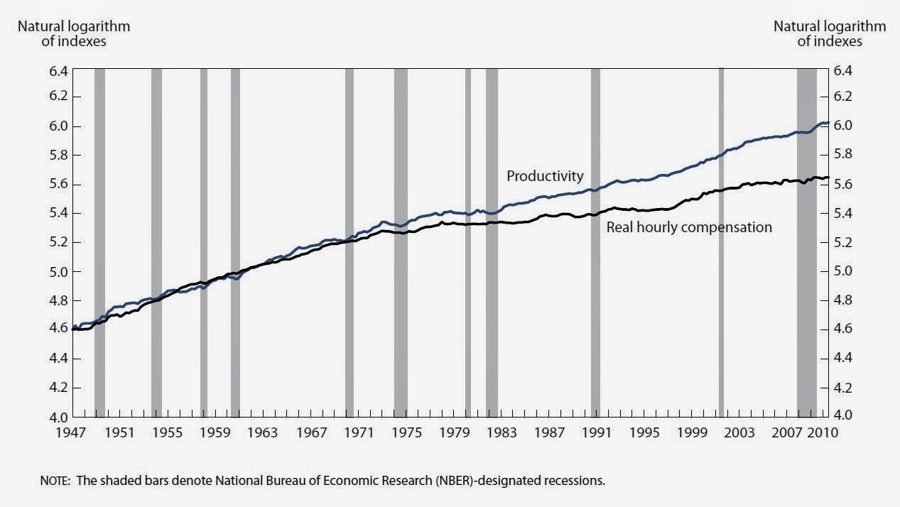 Productivity and real median family in e growth 1947 2009 on happy - From The End Of World War Ii Until The Mid 70s Compensation Tended To Track Along With Increases In Productivity That Is Employees Shared In The Benefits