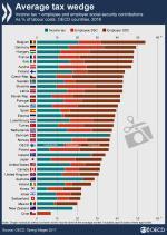 Είναι υπερβολικά υψηλή η φορολόγηση των εισοδημάτων στην Ελλάδα;