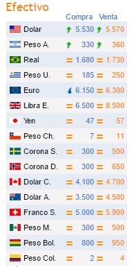 Cotizaciones de Monedas extranjeras en Paraguay (En Guaraníes)