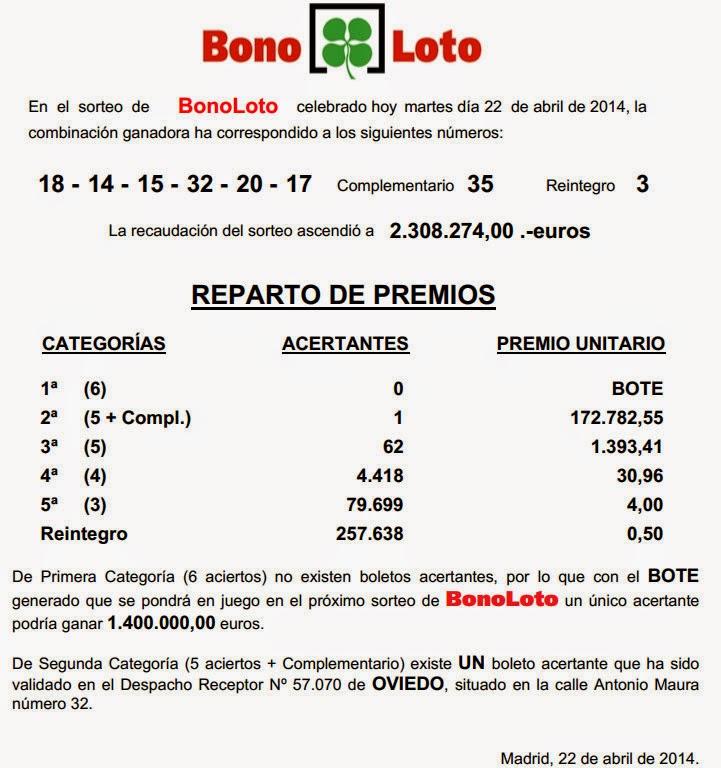 Bonoloto martes 22/04/2014
