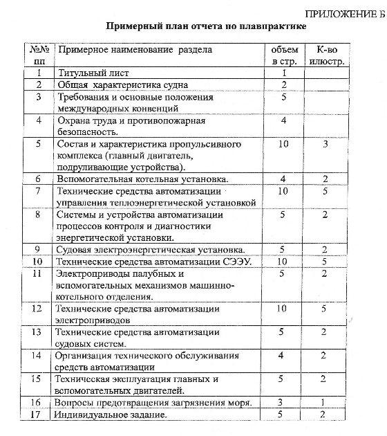 дневник отчет по практике электрика образец