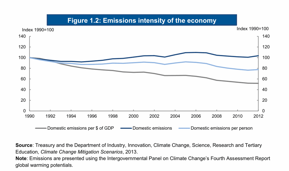 Emissions intensity of the Australian economy, 1990 - 2012