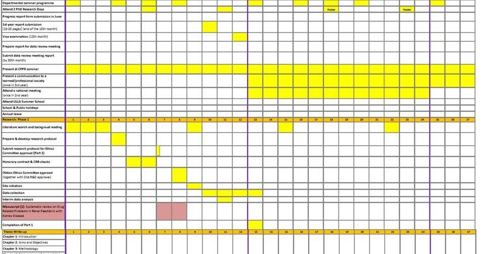 research thesis gantt chart