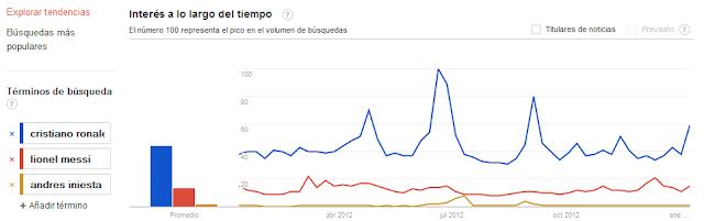 Imagen Google Trends - Búsquedas 2012: Cristiano Ronaldo, Leo Messi y Andres Iniesta