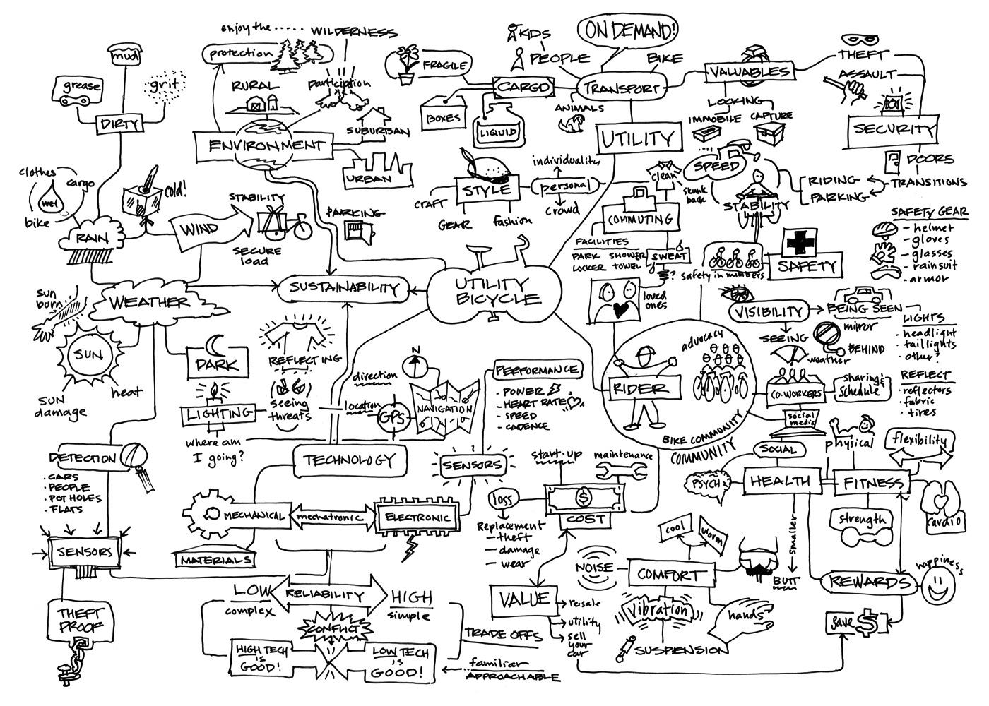 ortre blog  utility bike mind map