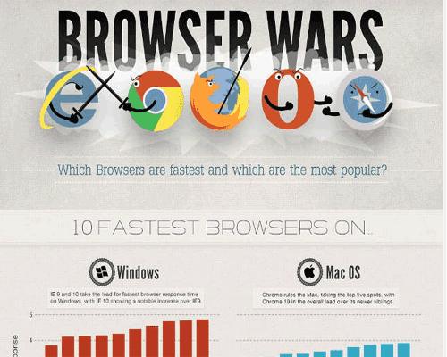 el navegador mas rapido del año 2012