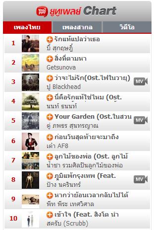 Download [Mp3]-ชาร์ทเพลงไทย+สากลเพราะๆ ที่ฮิตเปิดฟังมากที่สุด [Hot New Chart] ยูทูเพลย์ Chart เพลงไทย+สากล Top 10 วันที่ 19 มกราคม 2557 4shared By Pleng-mun.com