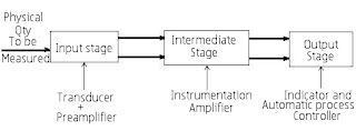instrumentation amplifier block diagram