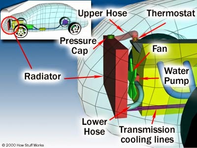 ปั้มน้ำ ระบบระบายความร้อนรถยนต์