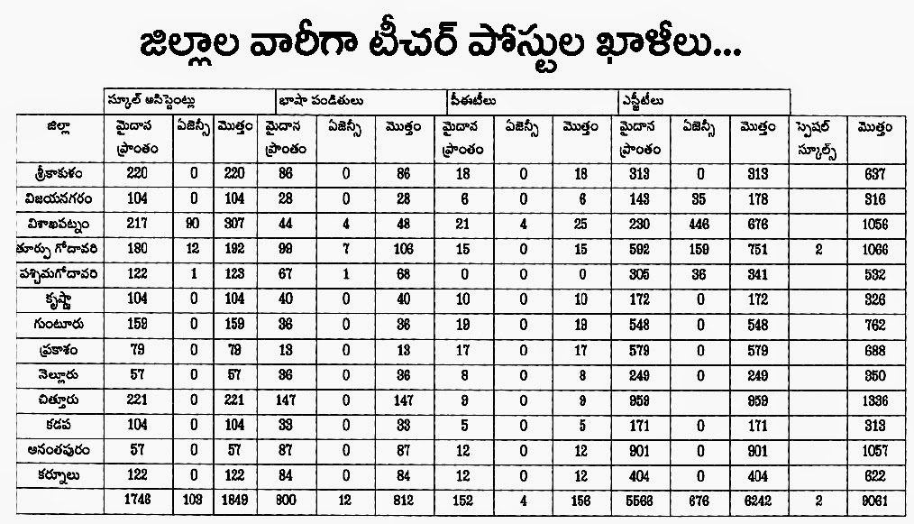 AP DSC 2014-15 District Wise Posts Vacancies lists