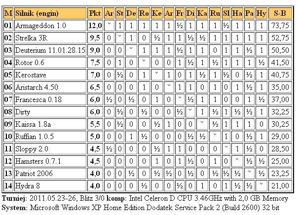 Jurek Chess Ranking (JCR) - Page 6 3liga26.5.2011