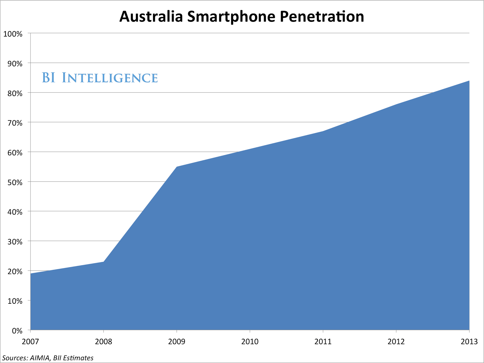 Smartphone Explosion : Why developing Nations need to follow Australia's Example