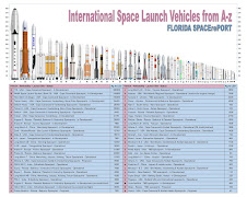 International Orbital Launchers (Updated 10/10/16)