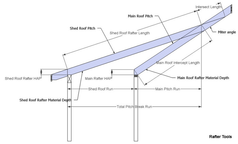 Roof Framing Geometry Pitch Break Shed Roof Rafter Calculator