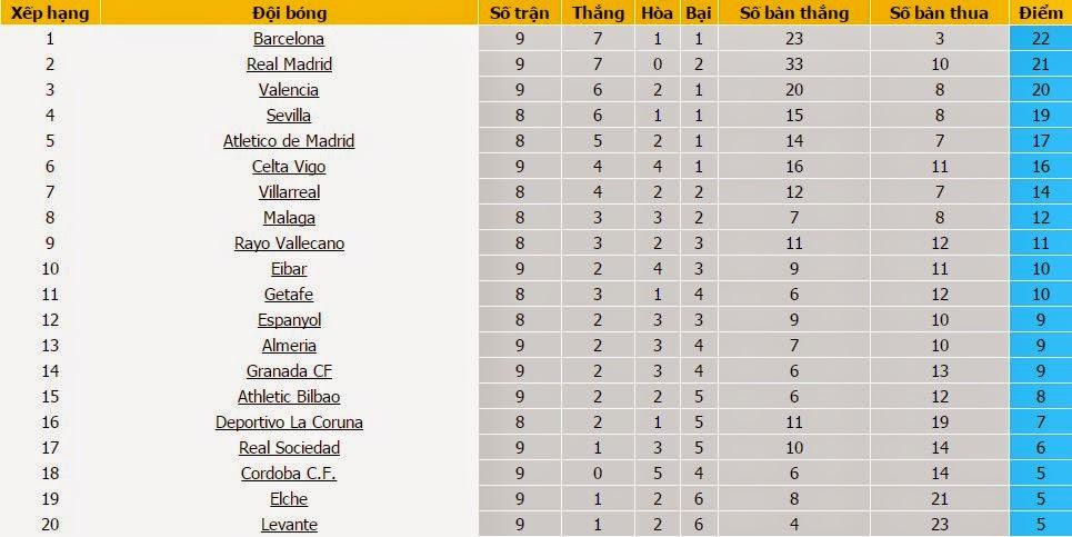 dự đoán bóng đá Tây Ban Nha