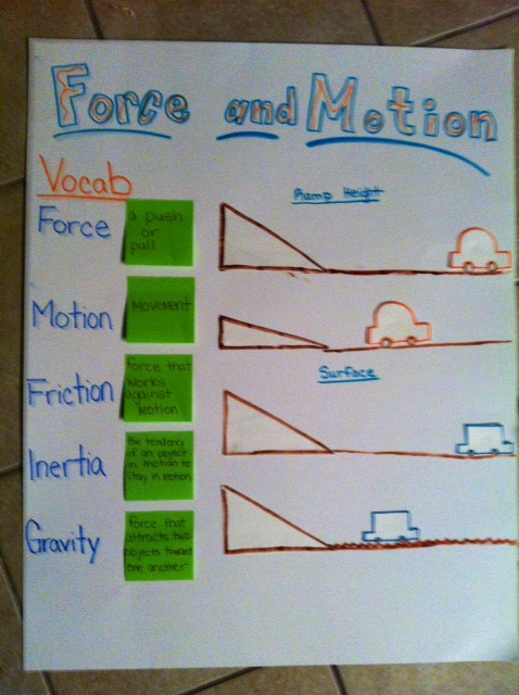 Force and Motion Anchor Chart u2014 The Science Penguin