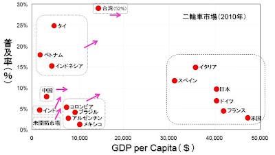 一人あたりのGDP 二輪所有率 普及率