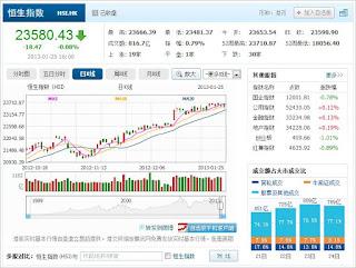 中国株コバンザメ投資 香港ハンセン指数20130125