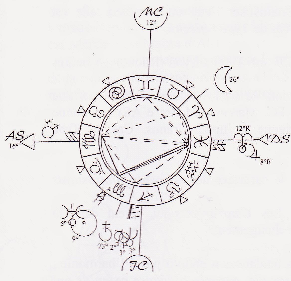 typologie de fr d ric paulhan journal d un astrologue. Black Bedroom Furniture Sets. Home Design Ideas