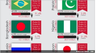 como os 10 principais paises do mundo pesquisam a bíblia