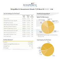 RidgeWorth Investment Grade Tax-Exempt Bond A