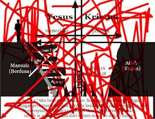 Kesalahan Dalam Konsep Ketuhanan Kristen