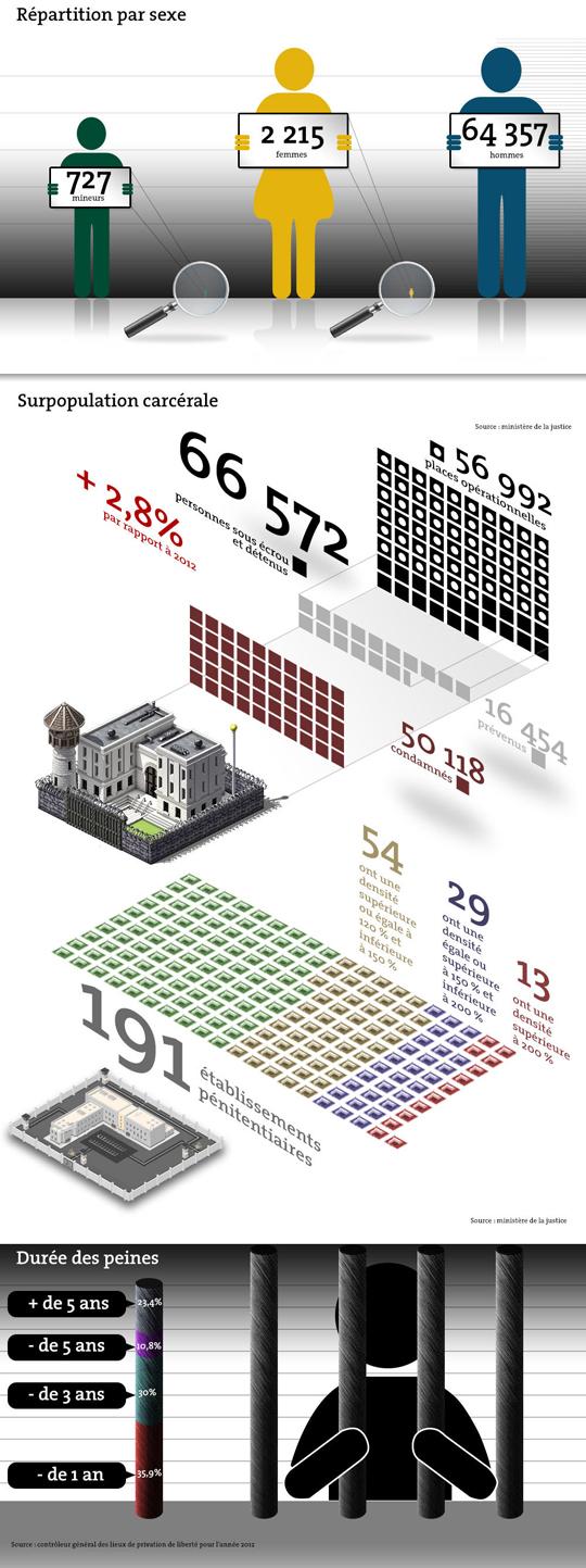 Les chiffres-clés de la population carcérale
