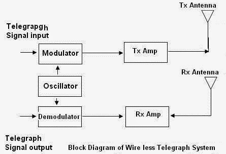 block diagram of 2g mobile communication – the wiring diagram, Wiring diagram