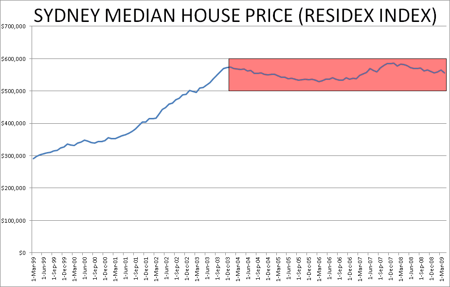 What Is Going To Happen With The Sydney Property Market