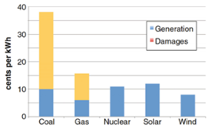 Levelized generation costs for new US electricity generation and environmental damages by fuel type. [Credit: Climatic Change, Shindell (2015)] Click to Enlarge.