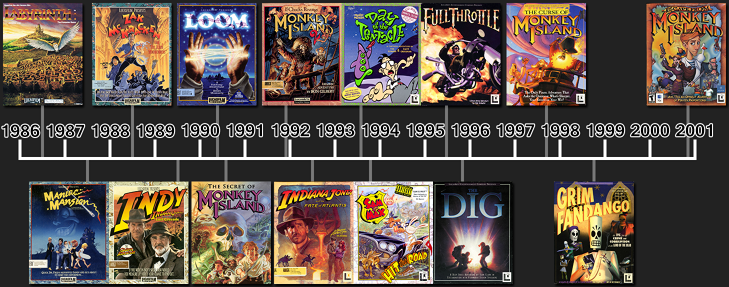 Lucasarts adventure game timeline