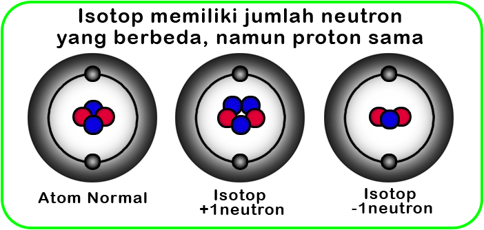 Isotop Isoton Isobar