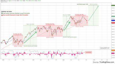 NASDAQ cyclical pattern