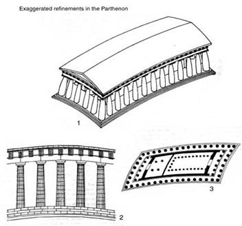 external image Partenon%252C+correcciones+opticas+%2528coulton%252C+1977%2529.jpg