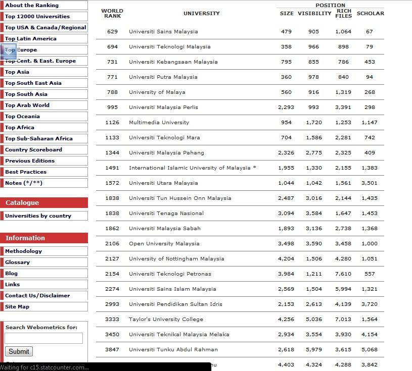 Malaysia University: College University: Taylor College University Malaysia Ranking