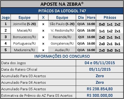 LOTOGOL 747 - PITÁCOS DA ZEBRA