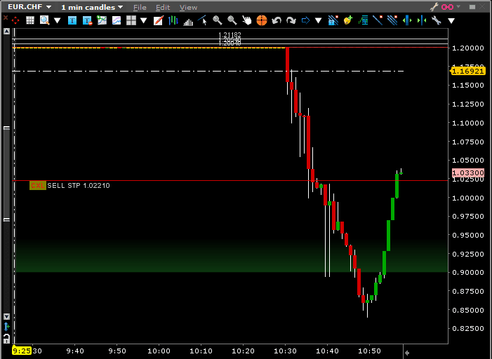 eur chf january 15, 2015