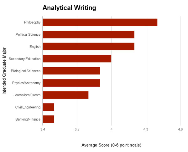 analytical writing gre score Ets also makes available test-taker photos and essay responses on the analytical writing section of the gre revised general test to designated score recipient schools.